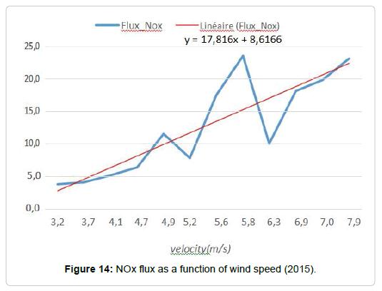 pollution-effect-wind-speed