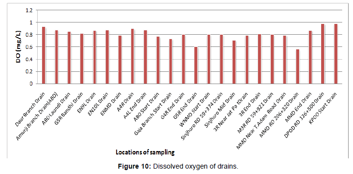 pollution-effects-Dissolved-oxygen