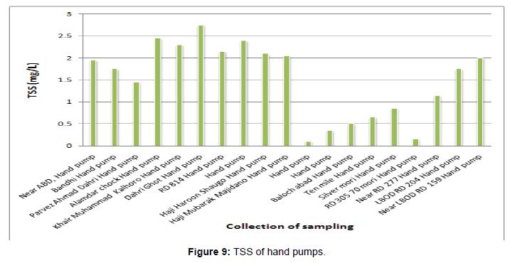 pollution-effects-TSS-hand-pumps