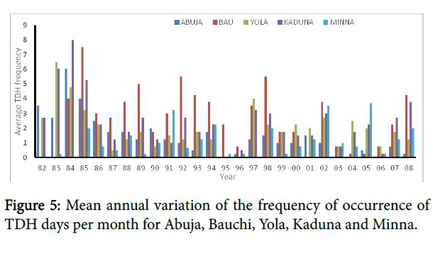 pollution-mean-annual-variation