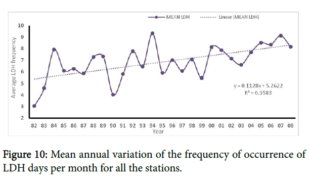 pollution-variation-frequency-occurrence