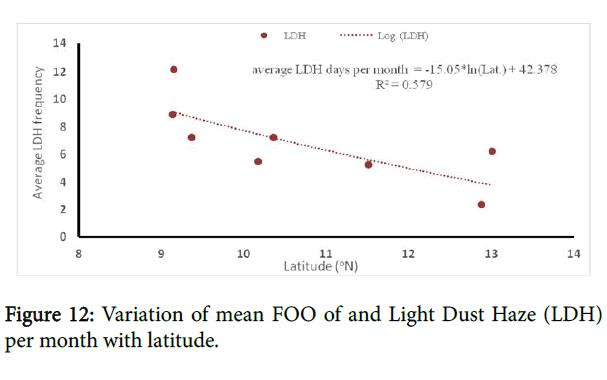 pollution-variation-mean-FOO