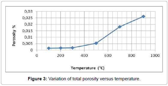 powder-metallurgy-mining-porosity-versus-temperature