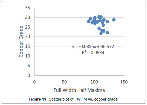 powder-metallurgy-mining-scatter-plot-copper