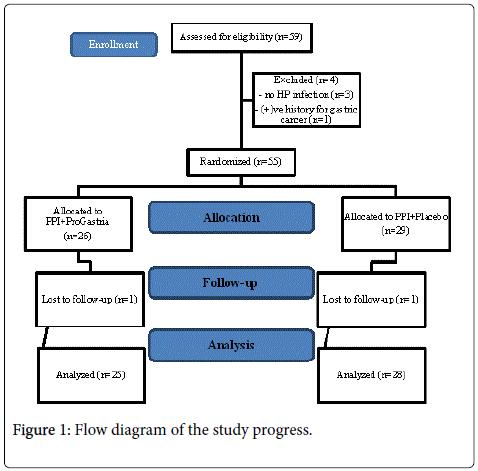 probiotics-health-Flow-diagram