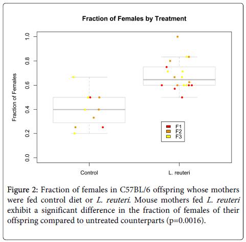 probiotics-health-Fraction-females