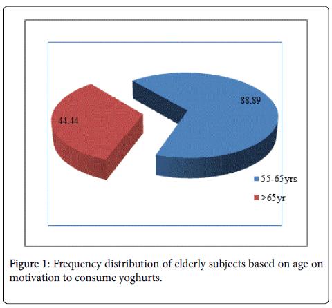 probiotics-health-elderly-subjects