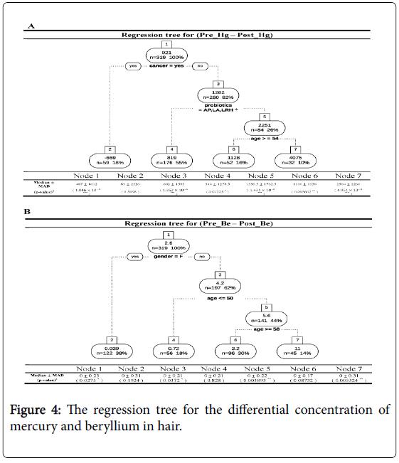 probiotics-health-regression-tree
