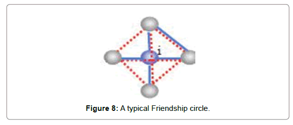 proteomics-bioinformatics-Friendship-circle
