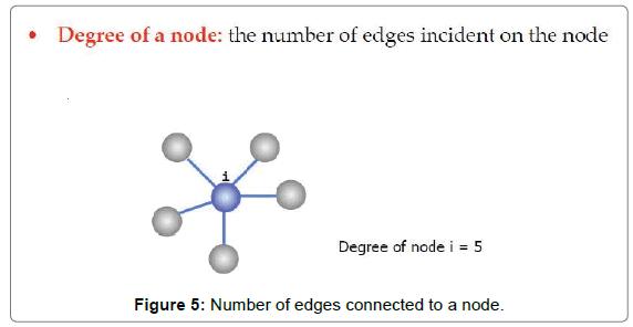 proteomics-bioinformatics-Number-edges