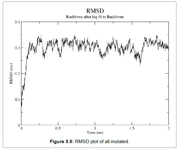 proteomics-bioinformatics-RMSD-plot