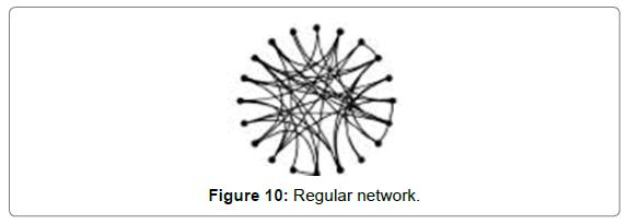 proteomics-bioinformatics-Regular-network