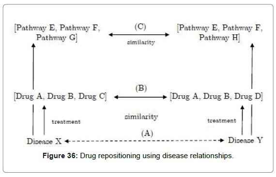 proteomics-bioinformatics-disease-relationships
