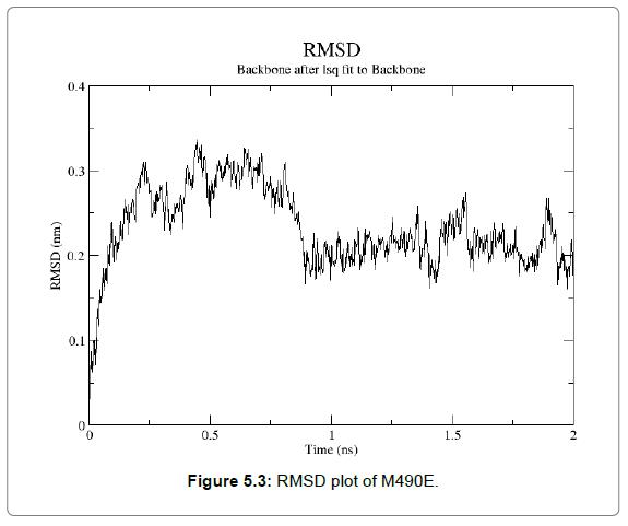 proteomics-bioinformatics-plot-M490E