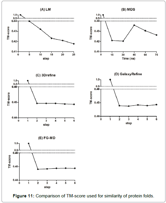 proteomics-bioinformatics-protein-folds