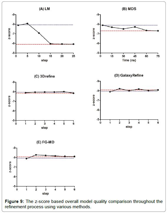 proteomics-bioinformatics-quality-comparison