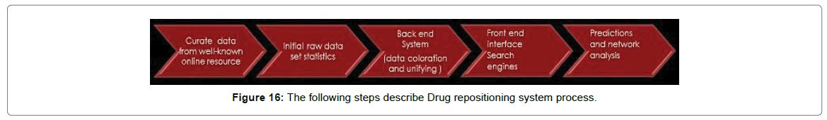 proteomics-bioinformatics-system-process