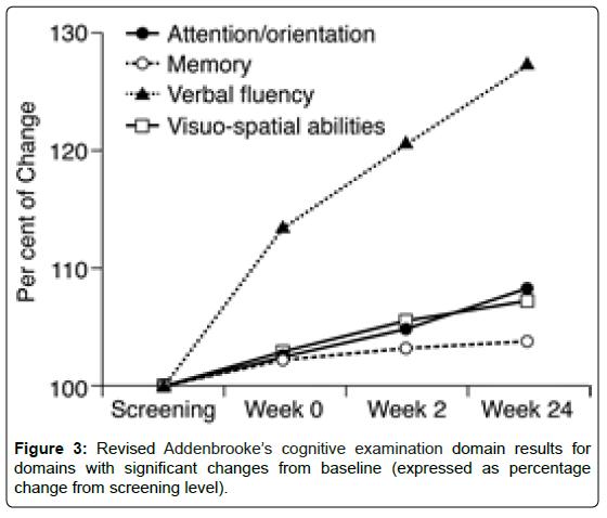 psychiatry-revised-addenbrooke-cognitive