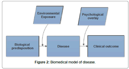 psychological-abnormalities-Biomedical-model