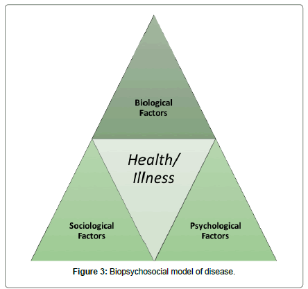 psychological-abnormalities-Biopsychosocial-model
