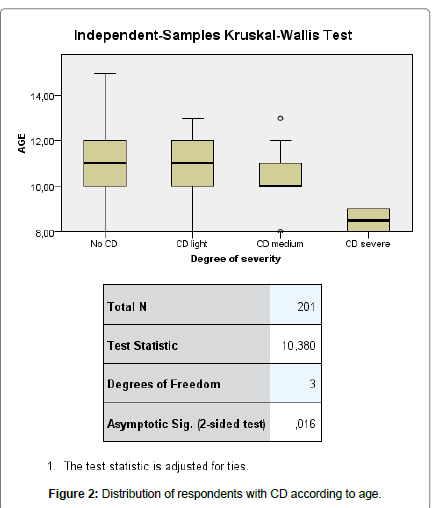 psychological-abnormalities-Distribution-respondents