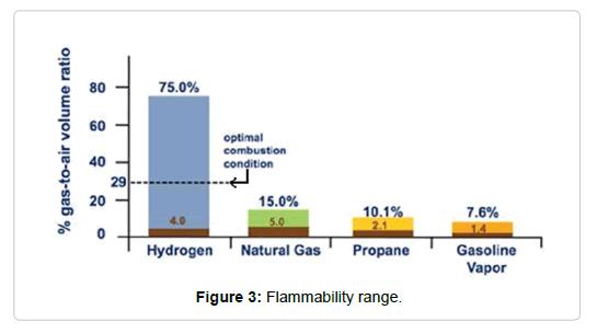 public-health-safety-Flammability