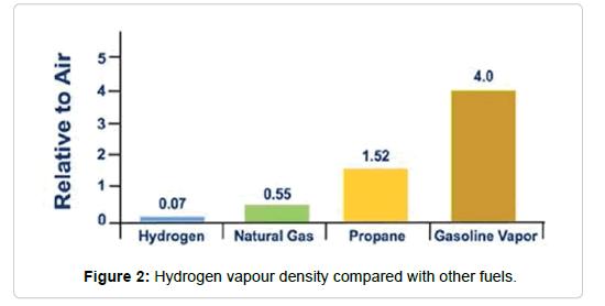 public-health-safety-vapour-density