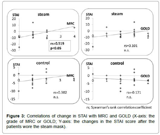 pulmonary-respiratory-Correlations
