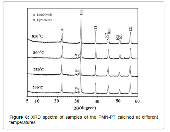pulmonary-respiratory-XRD-spectra