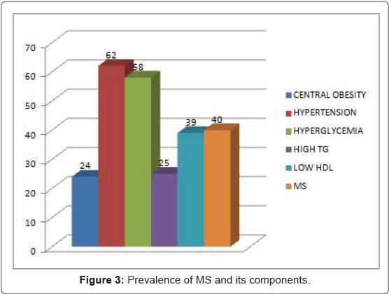 pulmonary-respiratory-medicine-Prevalence-components