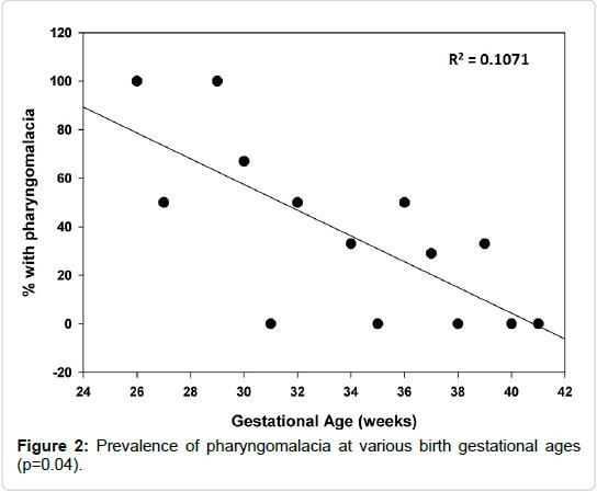 pulmonary-respiratory-medicine-birth-gestational
