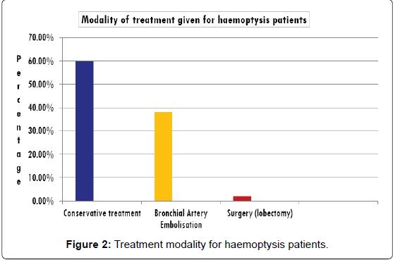 Clinical-Radiological, Pathological Profile and Treatment