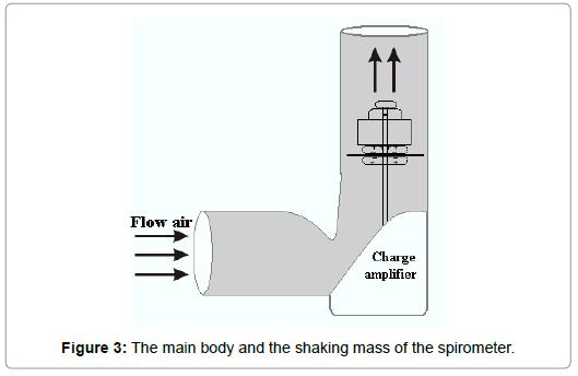 pulmonary-respiratory-spirometer