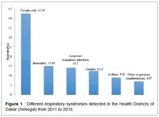 pulmonary-respiratory-syndromes-detected