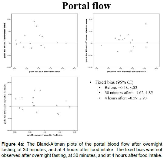 radiology-Bland-Altman-plots