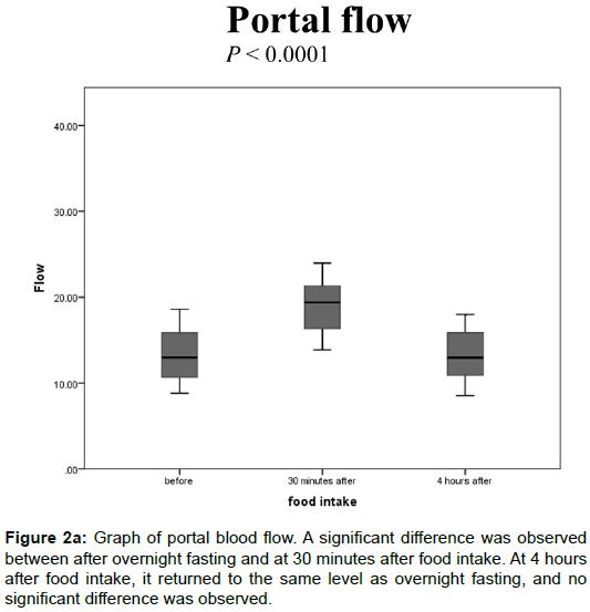 radiology-portal-blood-flow