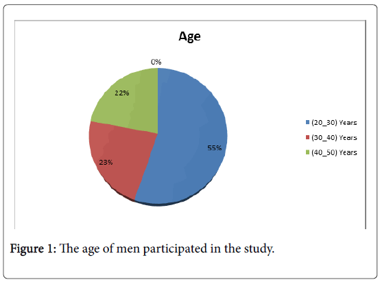 reproductive-system-sexual-disorders-men-participated