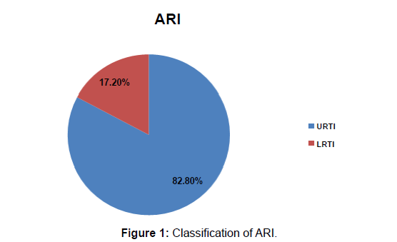 respiratory-medicine-classification-ARI