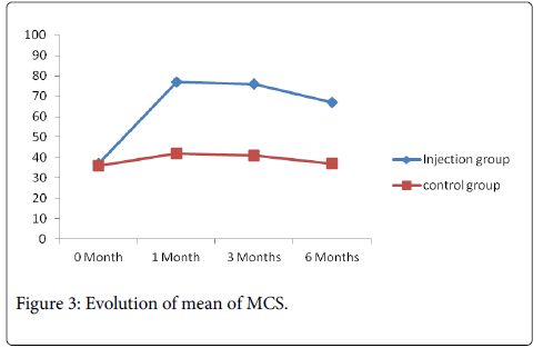 rheumatology-Evolution-MCS
