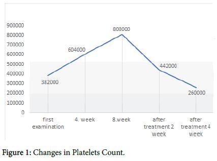 rheumatology-Platelets-Count