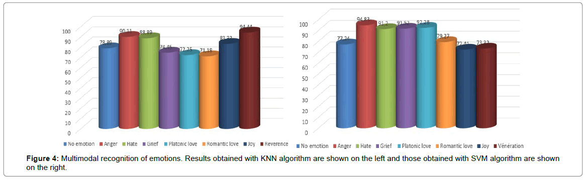 Performance Comparison of the KNN and SVM Classification Algorithms