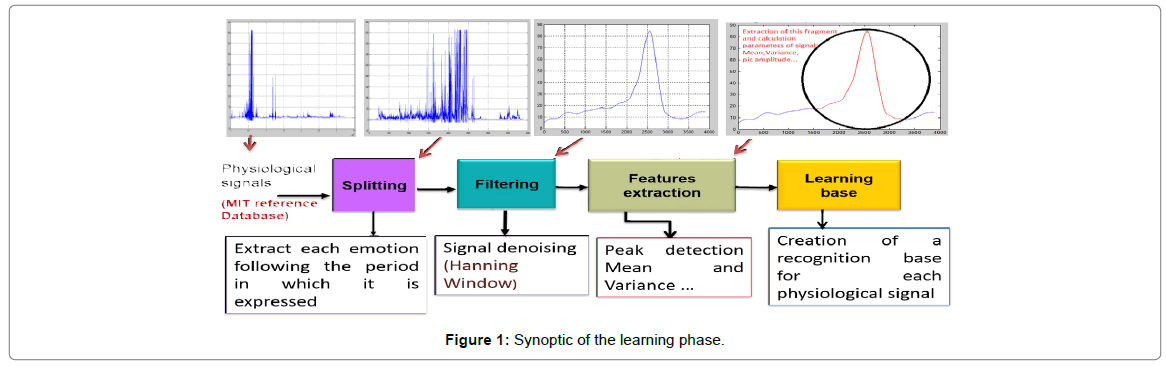 sensor-networks-data-communications-learning-phase