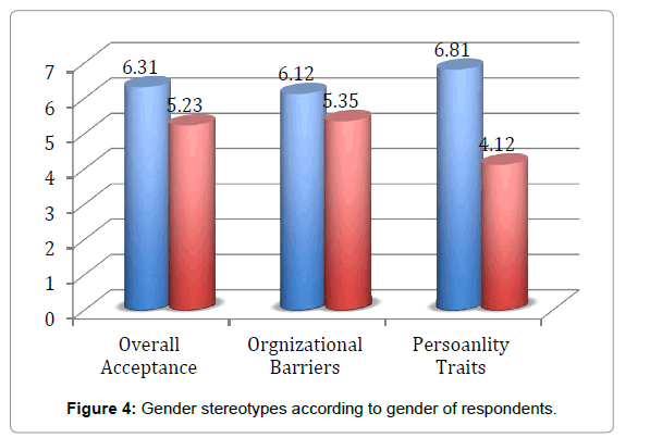Gender Stereotypes in the Bangladeshi Business Firms