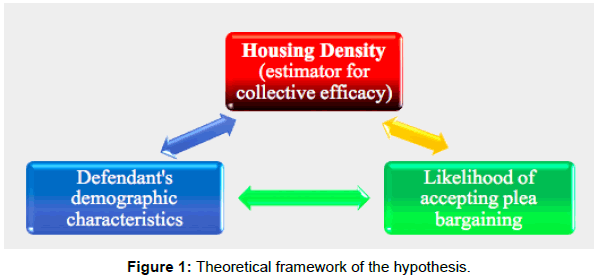 sociology-criminology-theoretical-framework-hypothesis