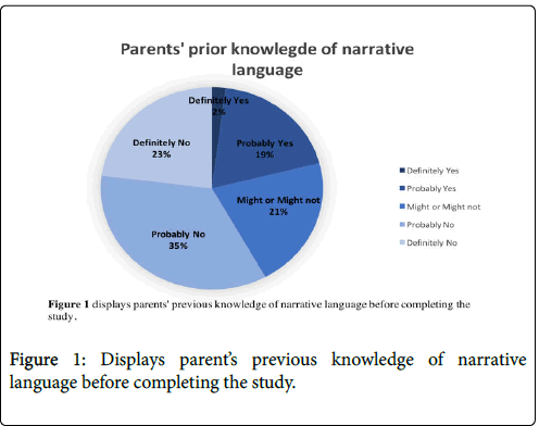 speech-pathology-therapy-language-narrative