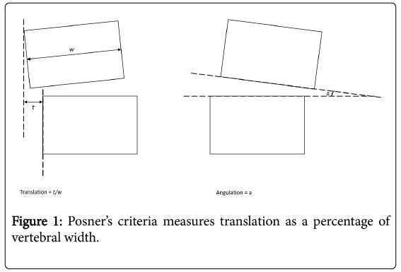 spine-criteria-measures
