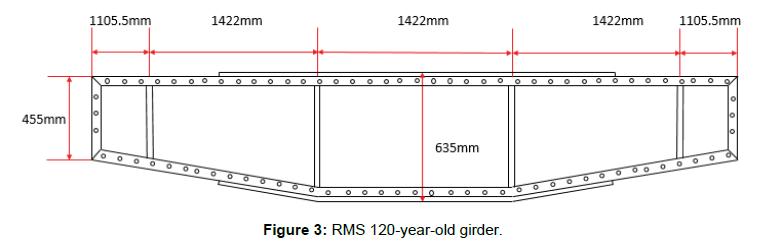 Experimental Investigation of Retrofitting Techniques for