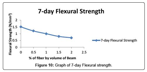 Analysis of Bamboo Fibre Reinforced Beam