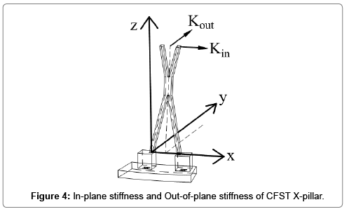 steel-structures-construction-stiffness