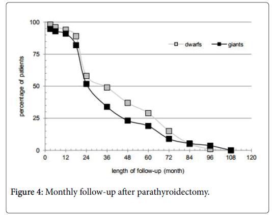 steroids-hormonal-parathyroidectomy